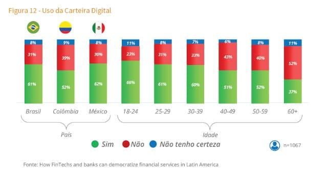 61% dos brasileiros usam carteiras digitais, diz pesquisa